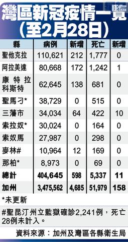 灣區新冠疫情一覽 (至2月28日)