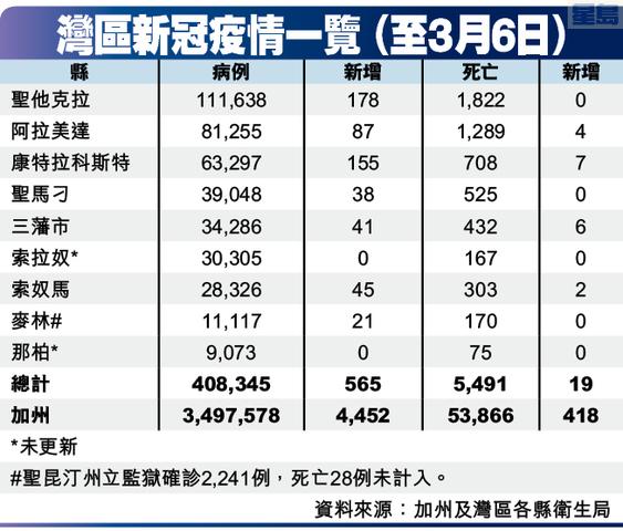 灣區新冠疫情一覽 (至3月6日)
