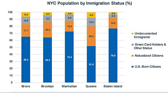 紐約五個行政區移民身份組成。