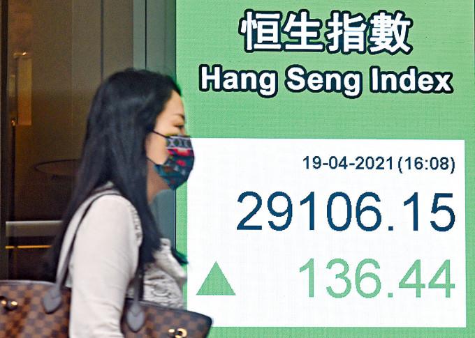 恒指昨日收造29106,上升136點,兩日累漲313點。