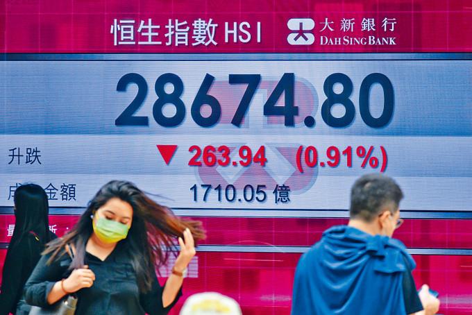 恒指收市跌二百六十三點,報二八六七四點。