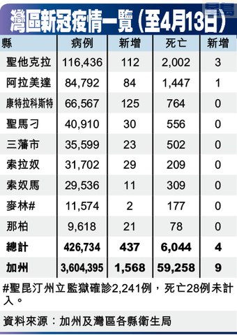 灣區新冠疫情一覽 (至4月13日)
