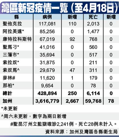 灣區新冠疫情一覽 (至4月18日)