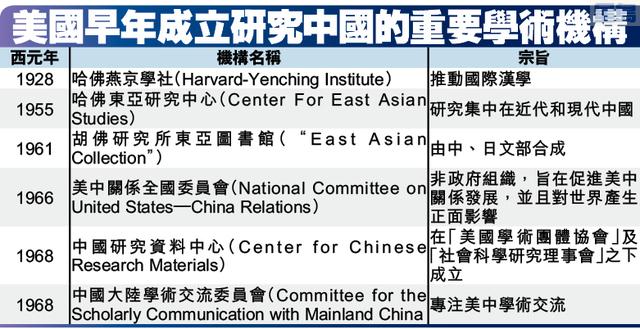 美國早年成立研究中國的重要學術機構