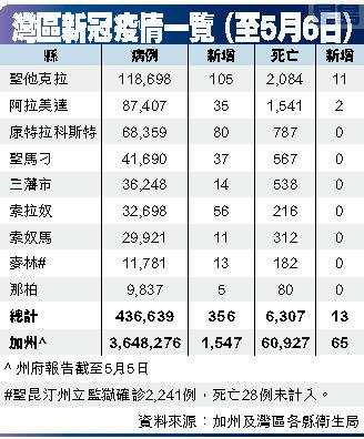 灣區新冠疫情一覽 (至5月6日)