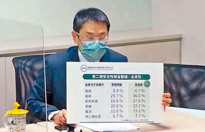 高端公司公布疫苗二期測試結果。