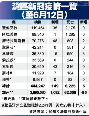 灣區新冠疫情一覽 (至6月12日)