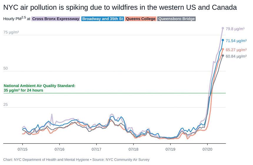 紐約市空氣污染因西部和加拿大的山火而急劇上升。