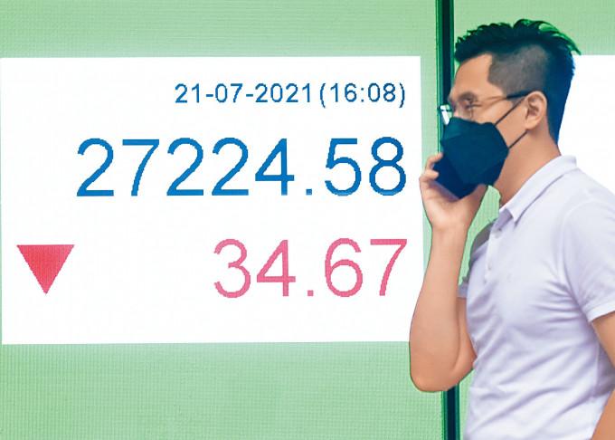 恒生指數收報27224點,微跌34點,成交金額1568億元。